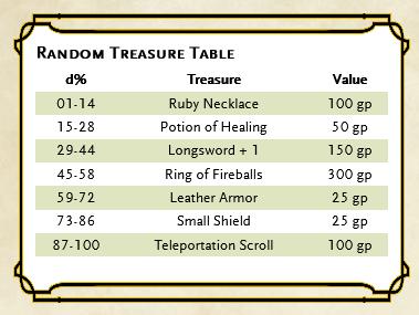 Treasure Table